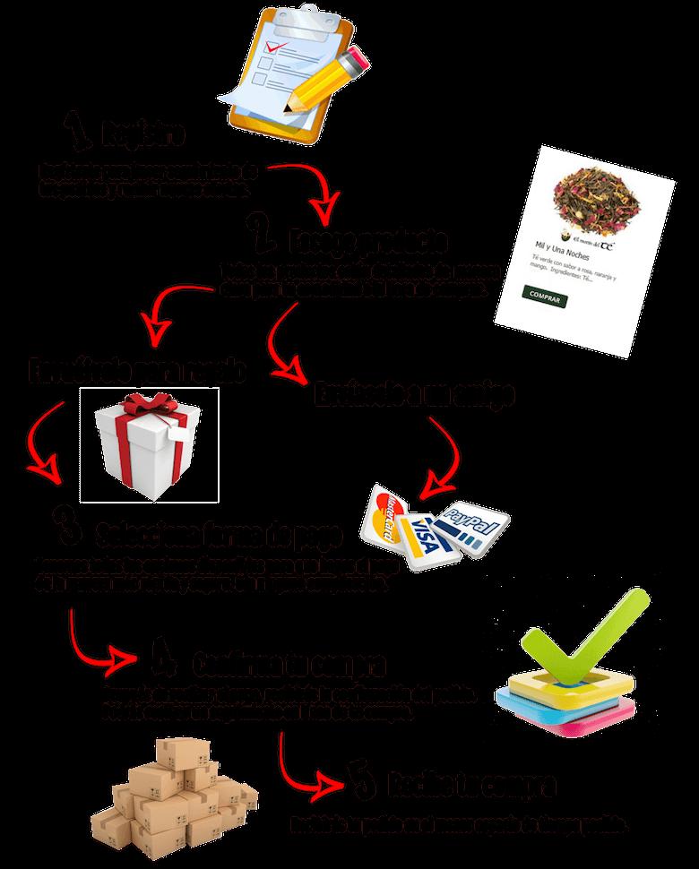 Como comprar en el Motín del Té
